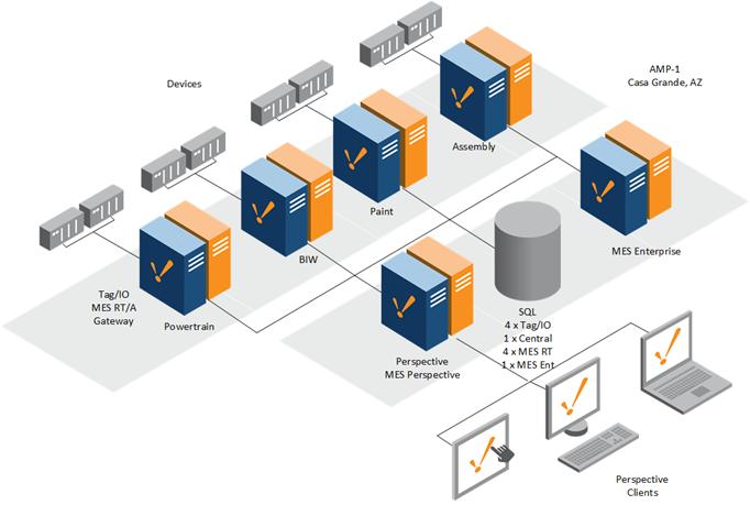 ignition software integration partner