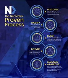 NeoMatrix Proven Process